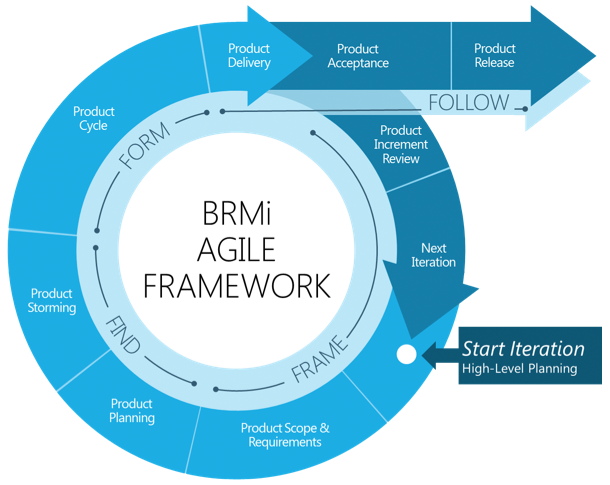 BRMi Agile Framework